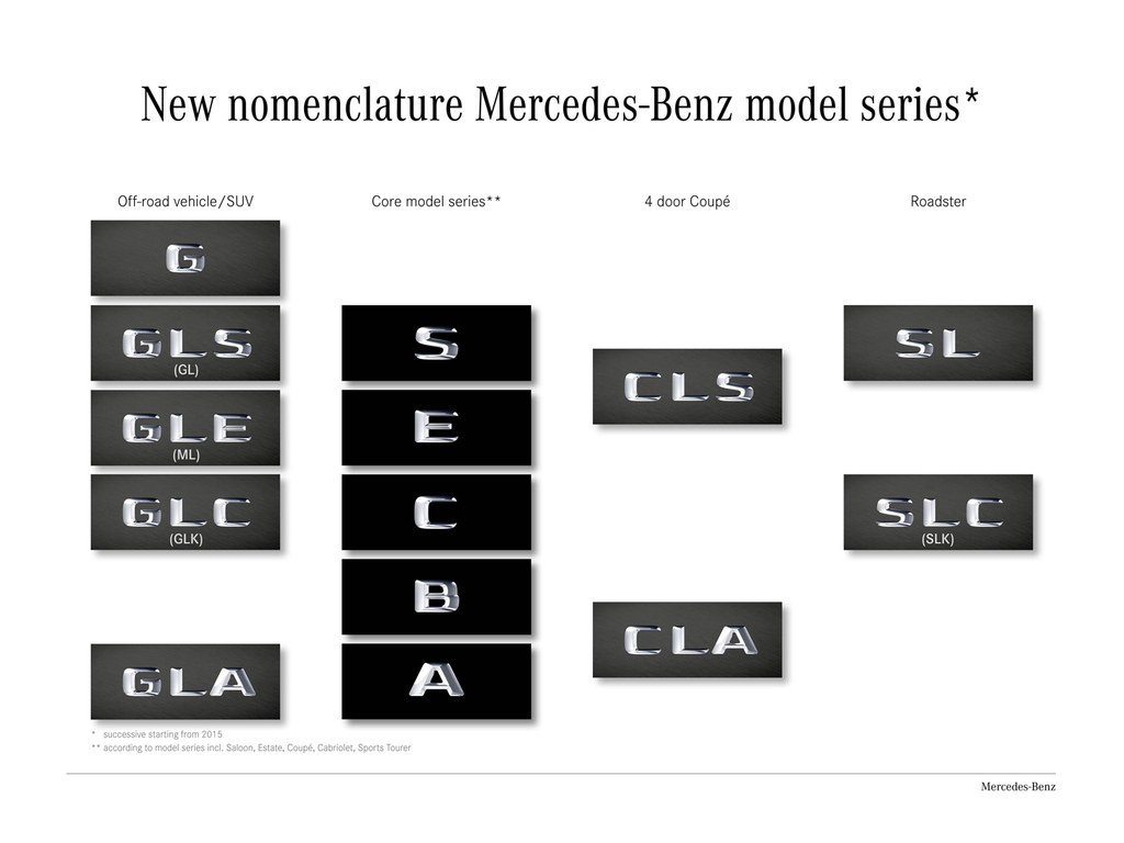 mercedes-benz-models-classification