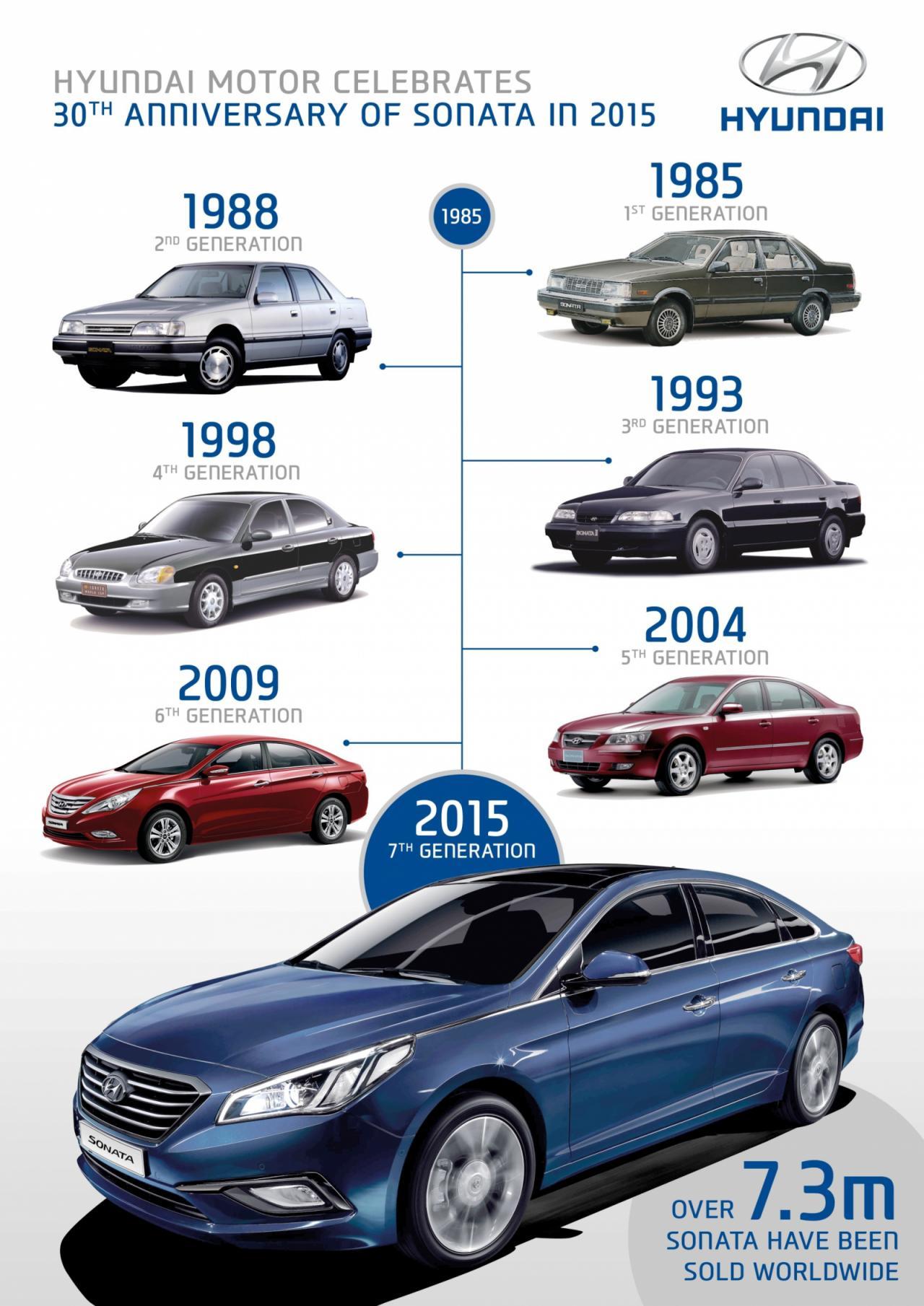 Hyundai Sonata 1985-2015 семь поколений модели