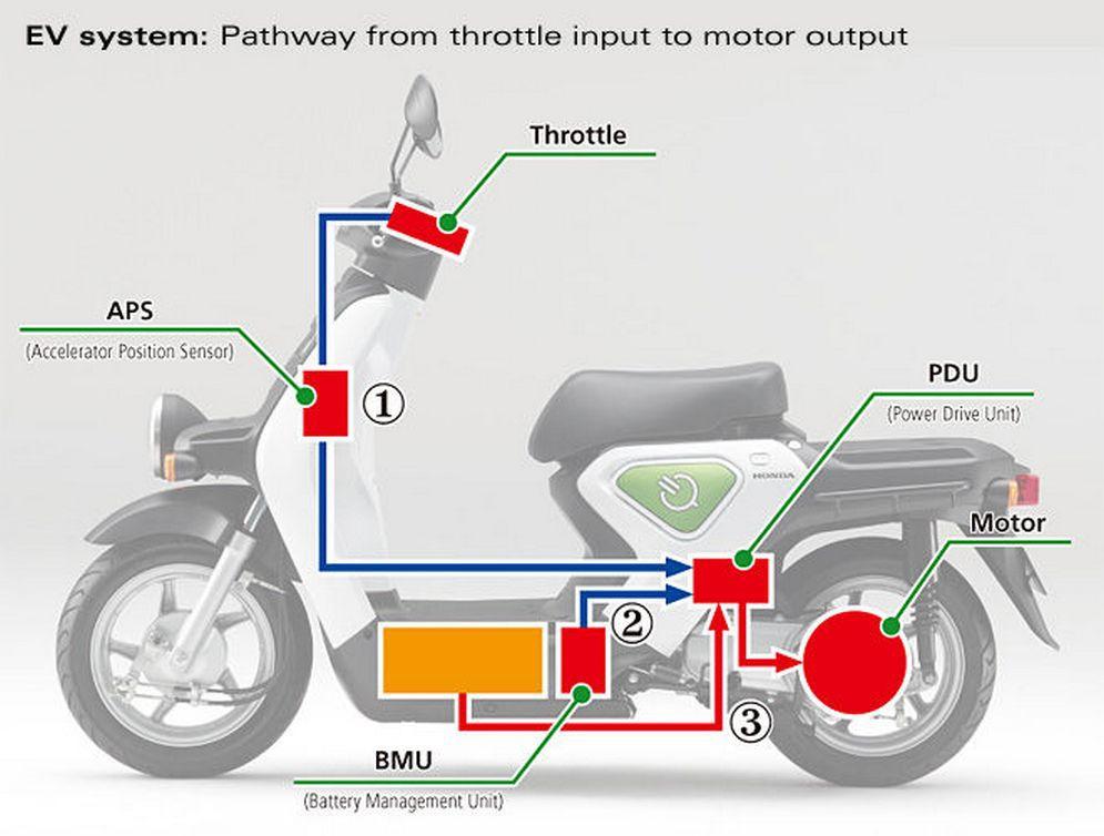 Honda EV System