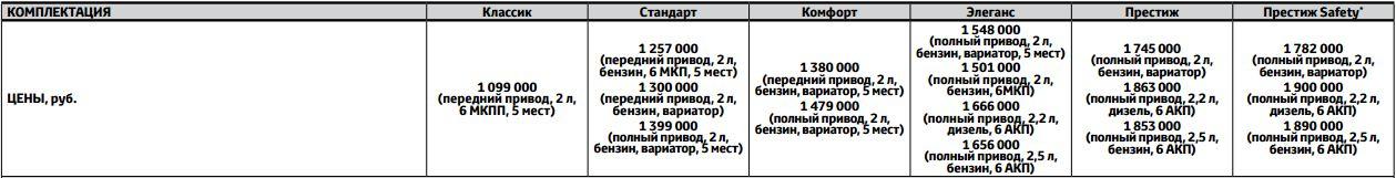 Toyota RAV4 2016 - цены и комплектации