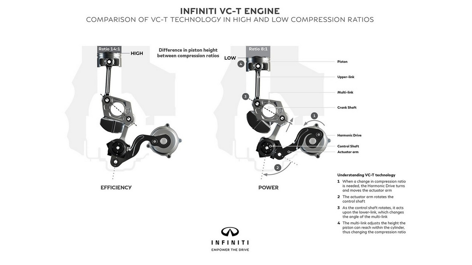 Nissan Infiniti Variable Compression-Turbocharged (VC-T)