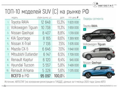 Опубликован рейтинг самых популярных автомобилей 2020 года в сегменте С