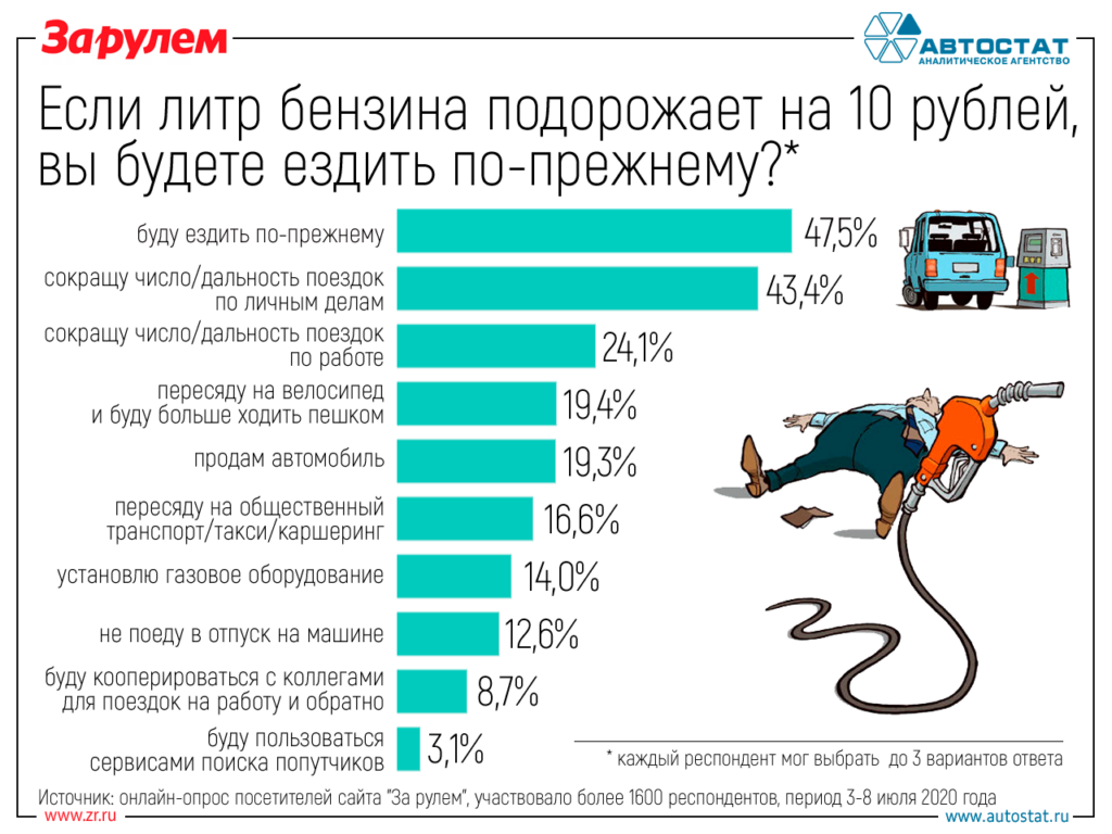 Если бензин подорожает, половина водителей на нем экономить не будет