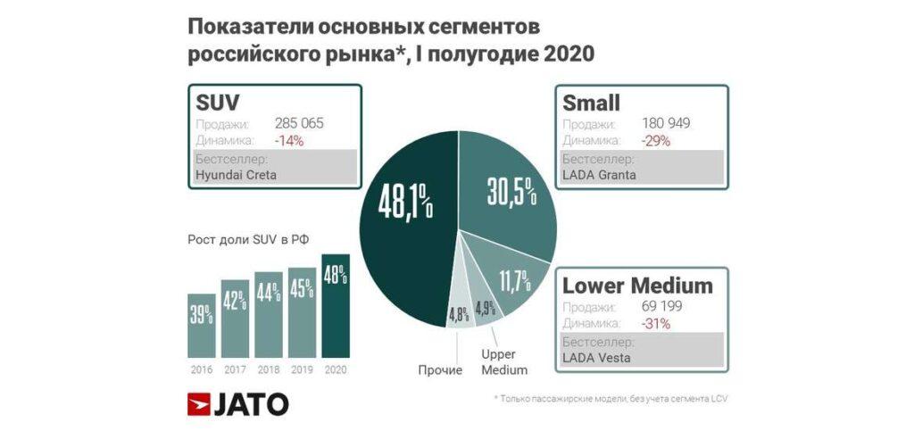 Кроссоверы завоевали почти 50% авторынка России
