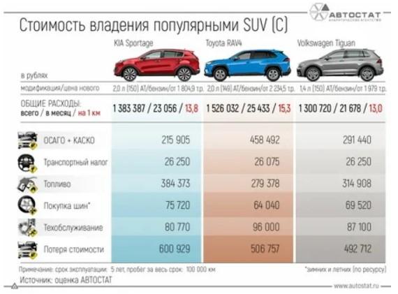 «Автостат» рассчитал стоимость владения популярными кроссоверами на российском рынке