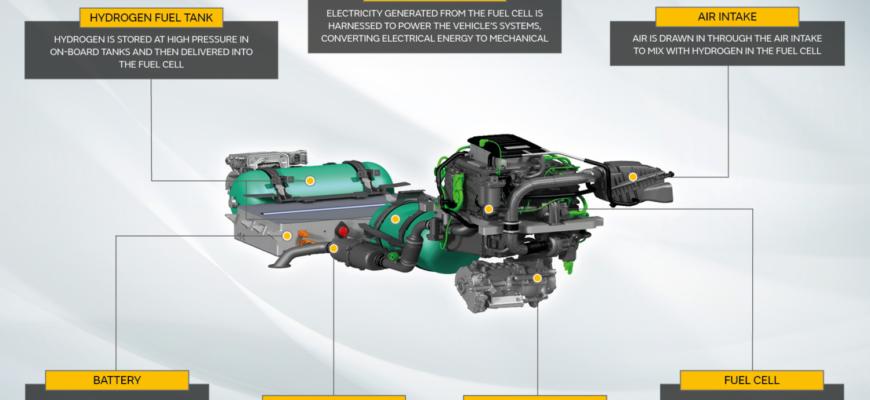 Jaguar Land Rover разработает прототип топливного элемента Defender с водородным двигателем